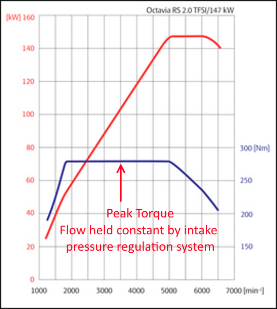 TYPICAL MODERN TURBO ENGINE TORQUE CURVE